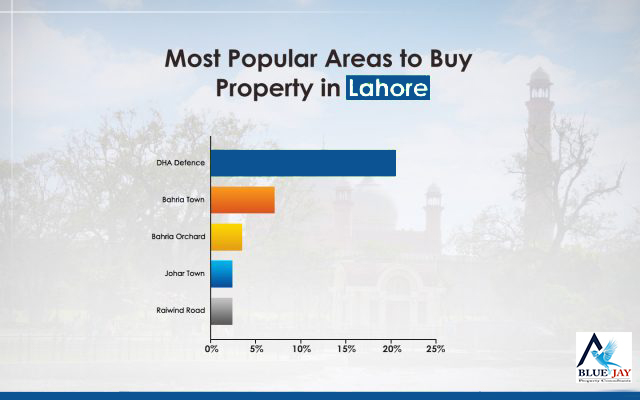 Most-Popular-Areas-to-Buy-Property-in-Lahore-640x400